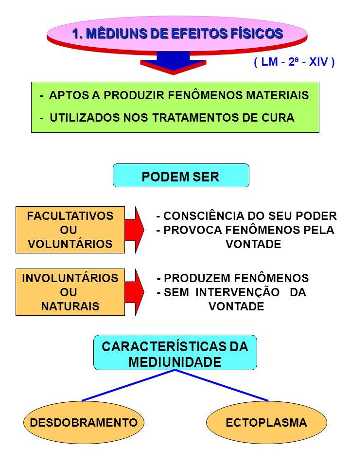 1. MÉDIUNS DE EFEITOS FÍSICOS