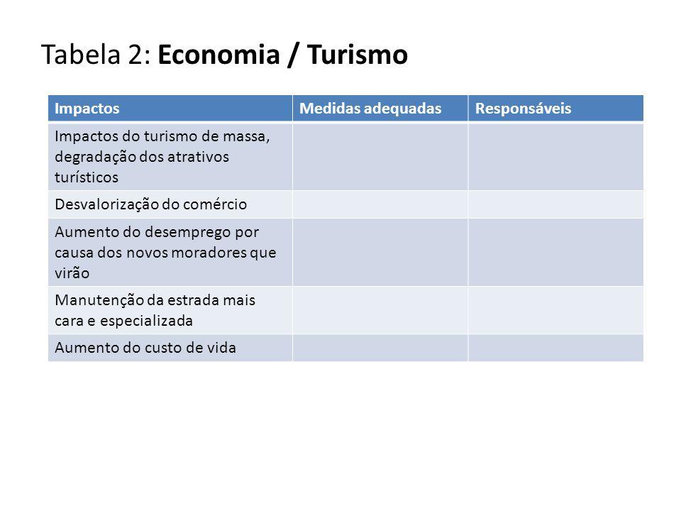 Tabela 2: Economia / Turismo