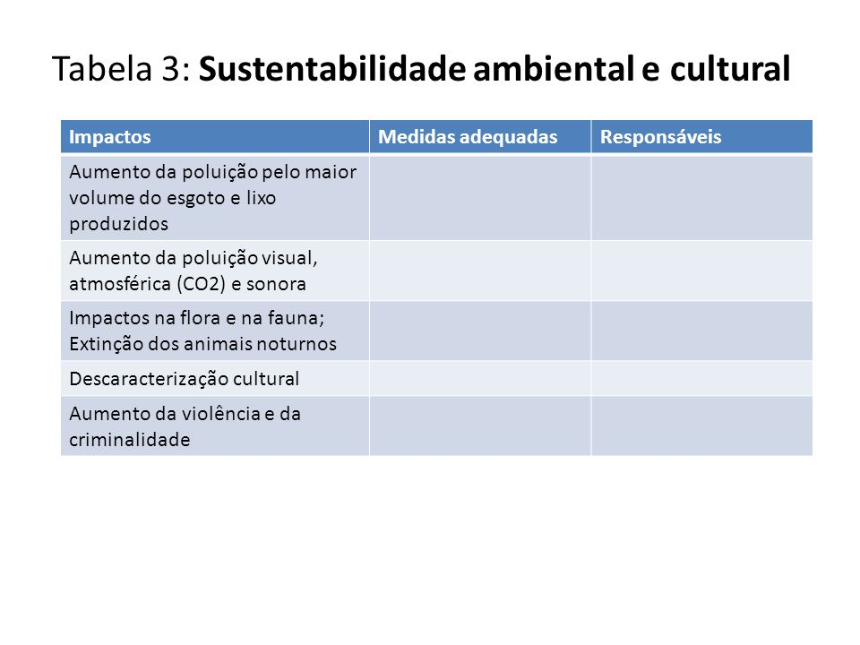 Tabela 3: Sustentabilidade ambiental e cultural