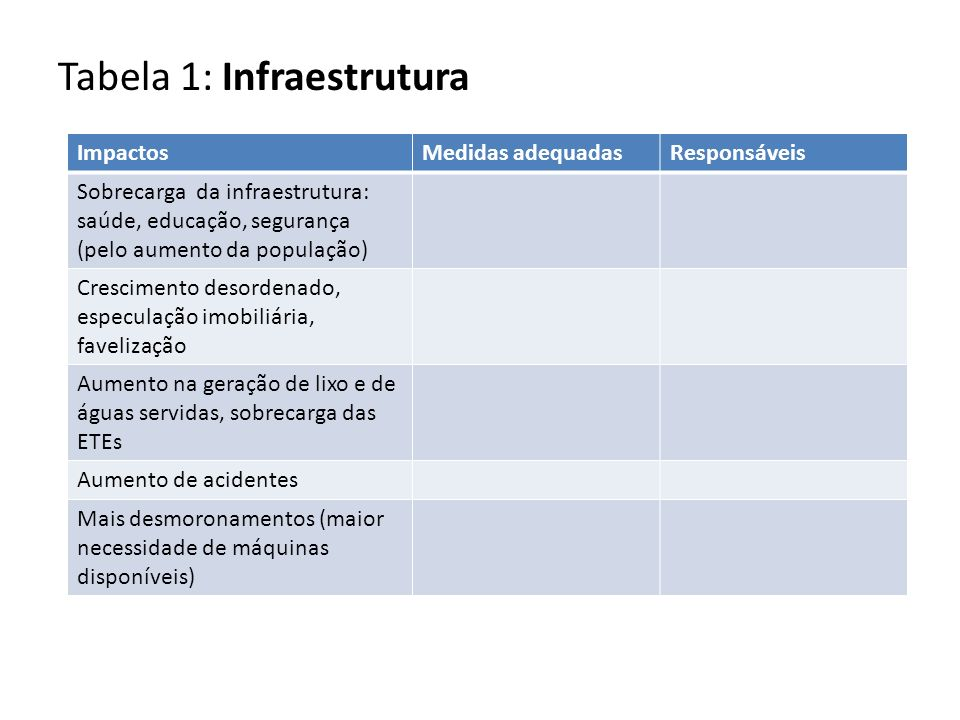 Tabela 1: Infraestrutura