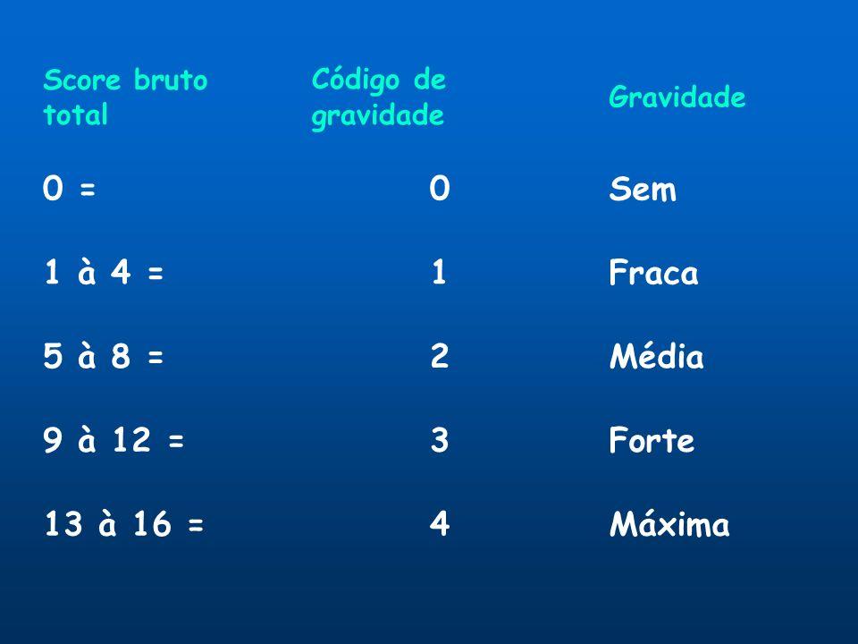 0 = Sem 1 à 4 = 1 Fraca 5 à 8 = 2 Média 9 à 12 = 3 Forte 13 à 16 = 4