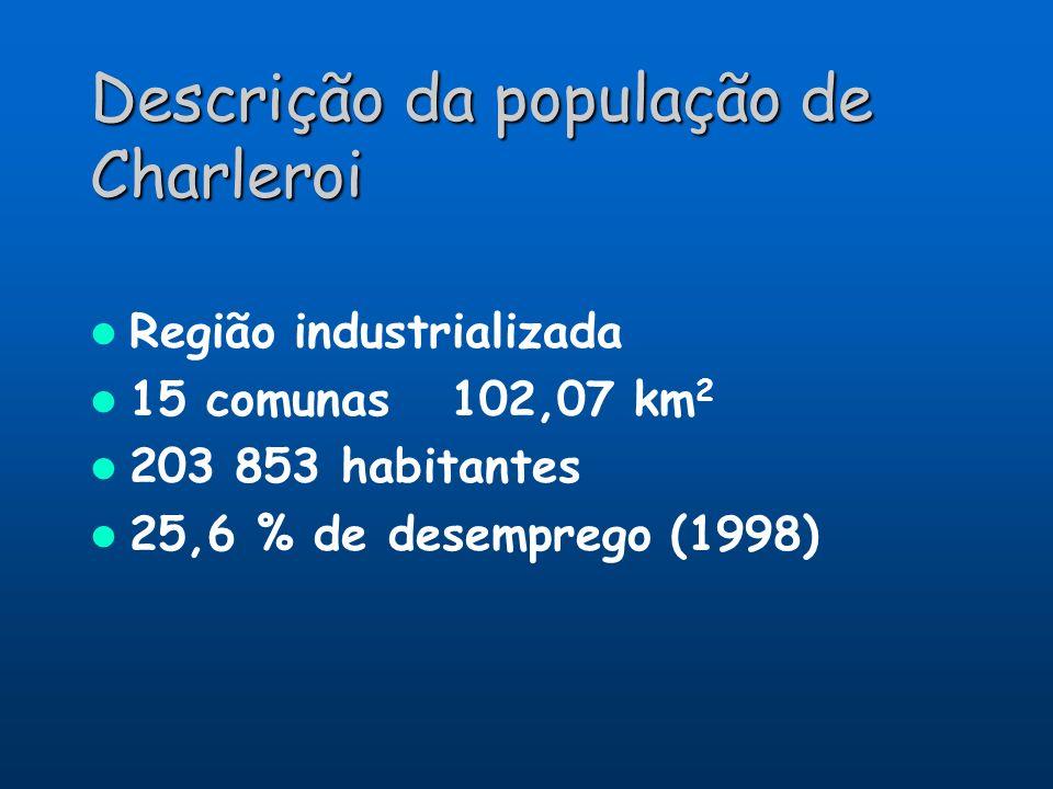 Descrição da população de Charleroi
