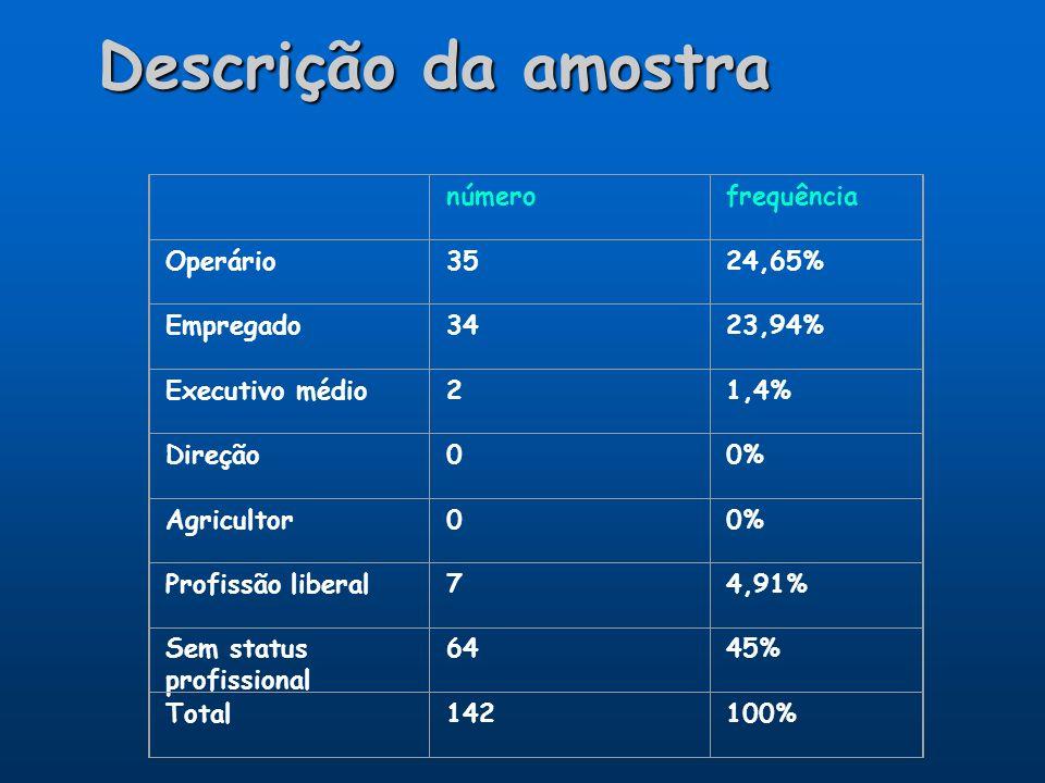 Descrição da amostra número frequência Operário 35 24,65% Empregado 34