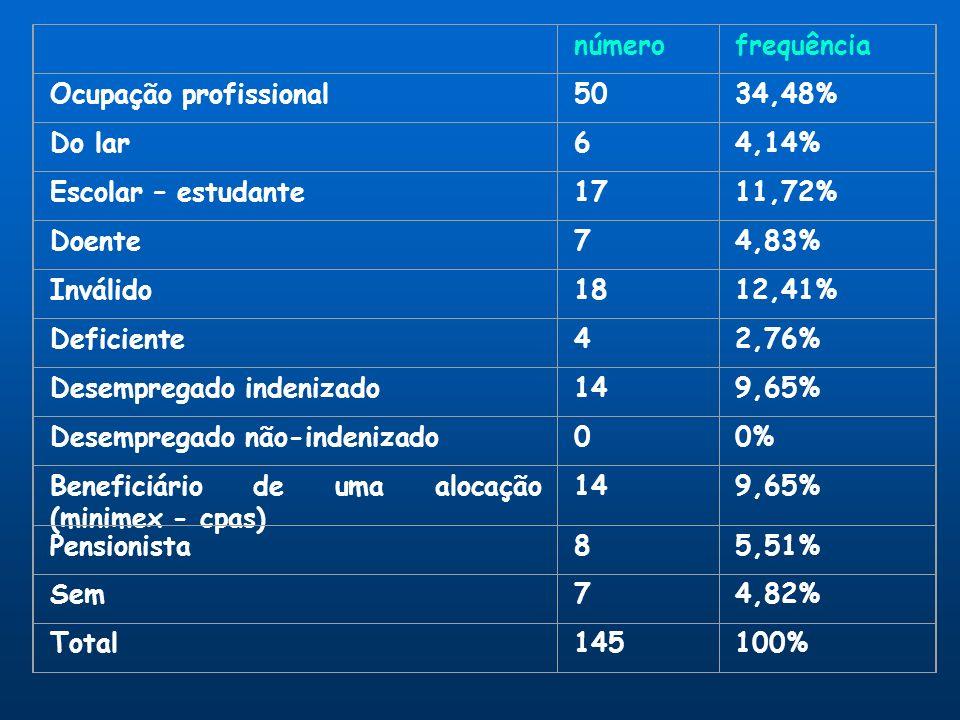 número. frequência. Ocupação profissional. 50. 34,48% Do lar. 6. 4,14% Escolar – estudante. 17. 11,72%