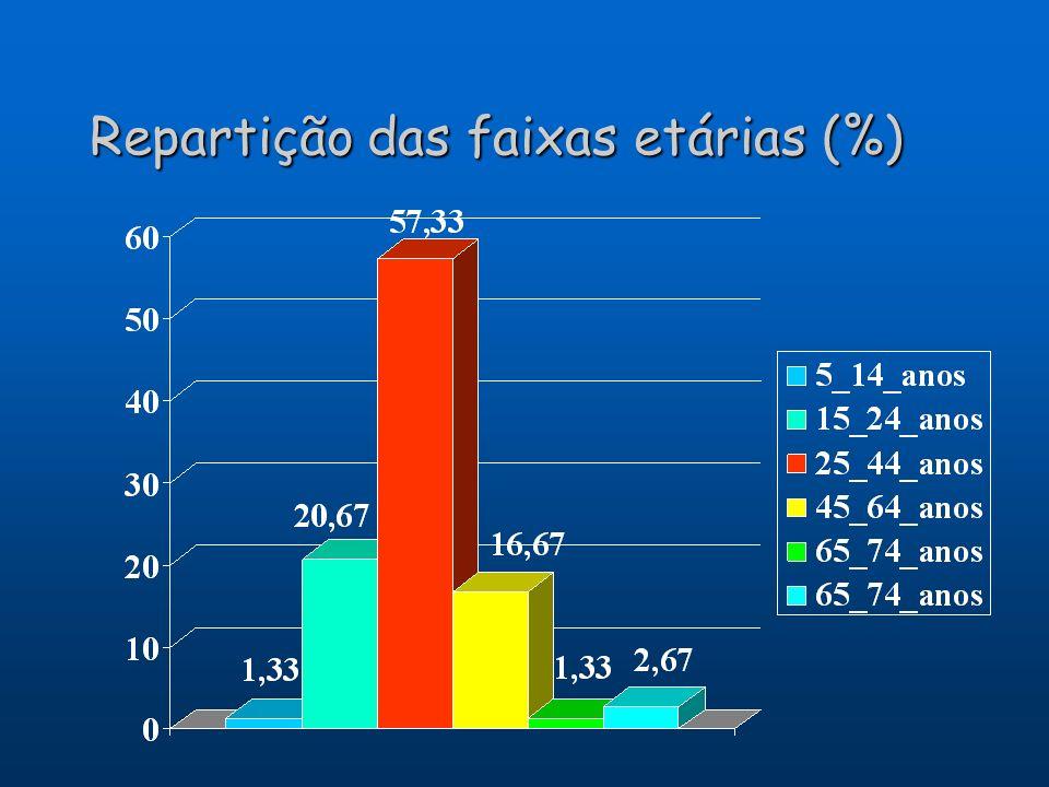 Repartição das faixas etárias (%)