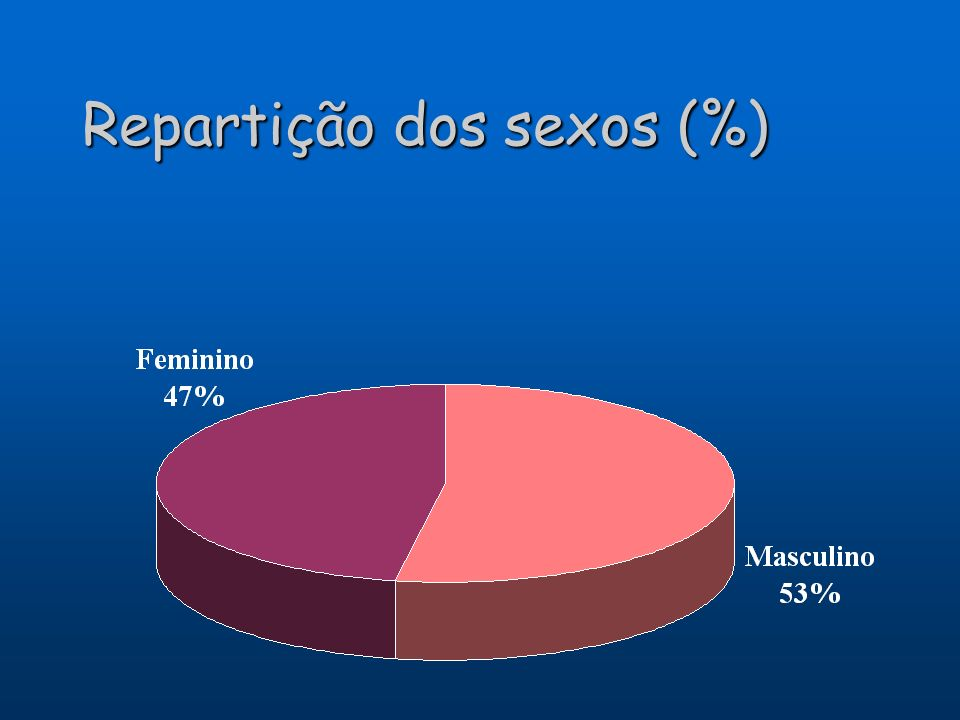 Repartição dos sexos (%)