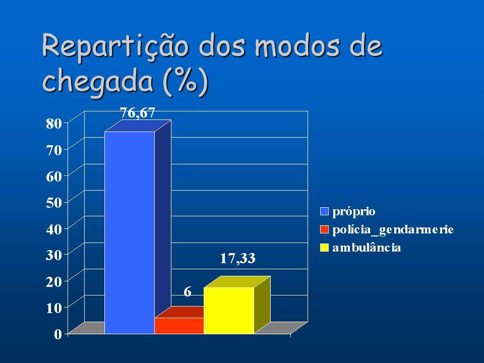 Repartição dos modos de chegada (%)