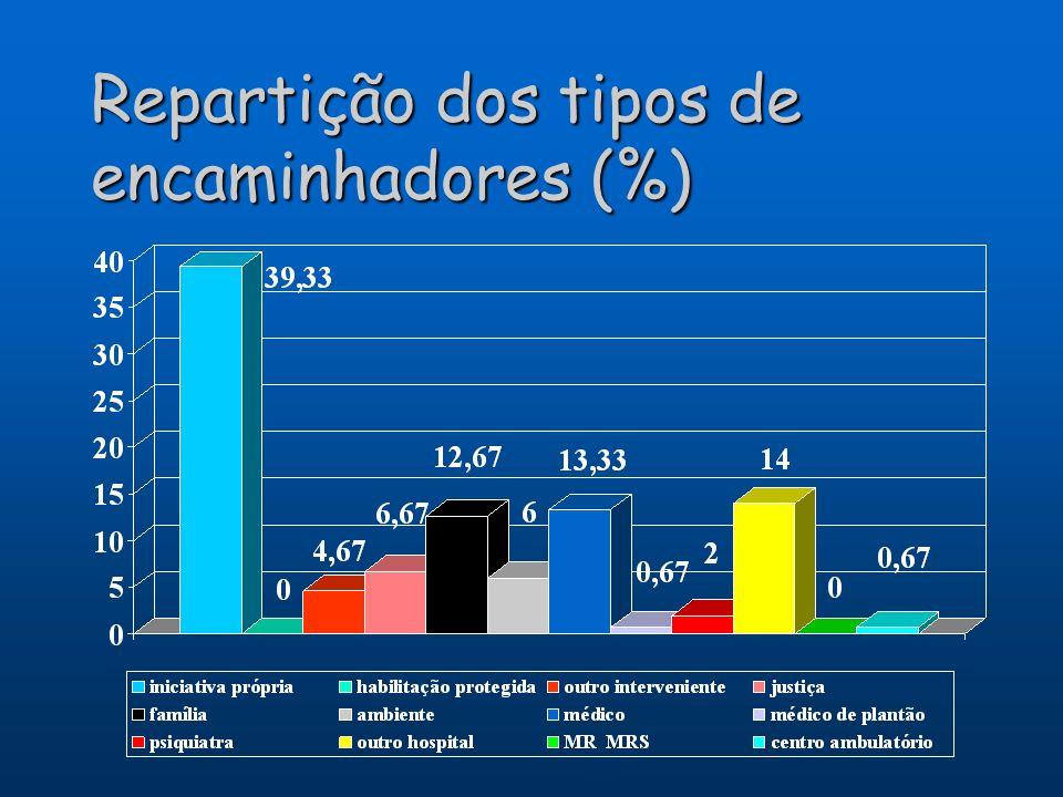 Repartição dos tipos de encaminhadores (%)