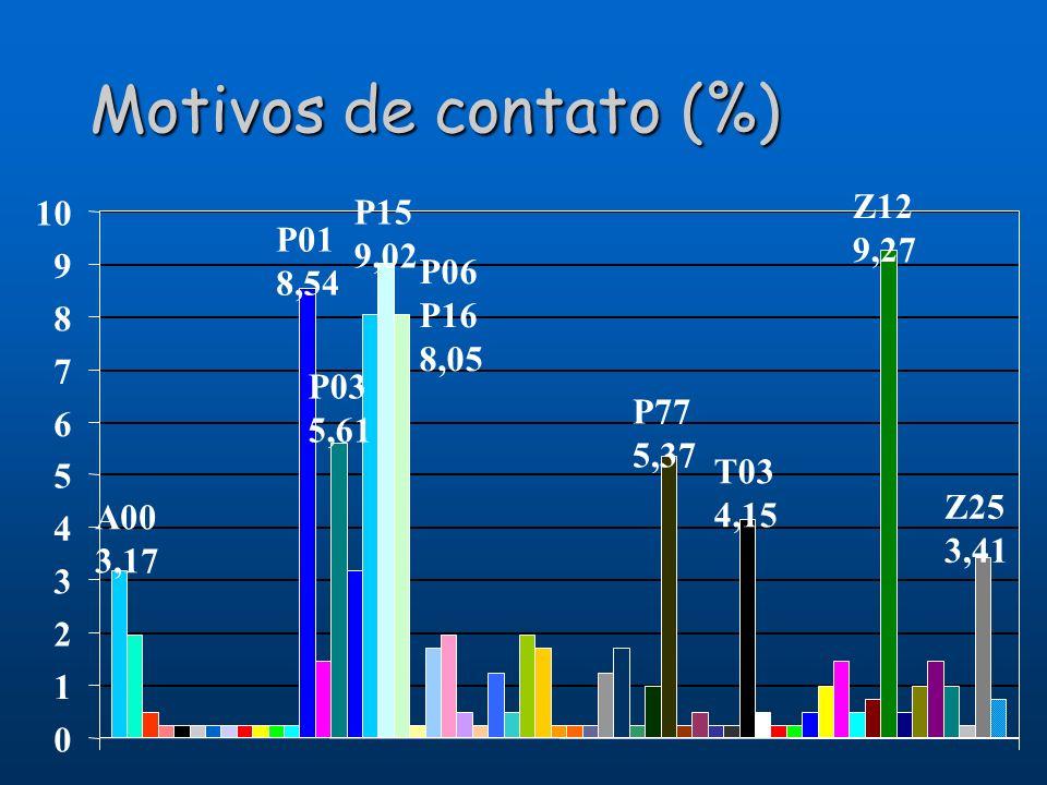 Motivos de contato (%) 10 P15 9,02 Z12 9,27 P01 8,54 9 P06 P16 8,05 8