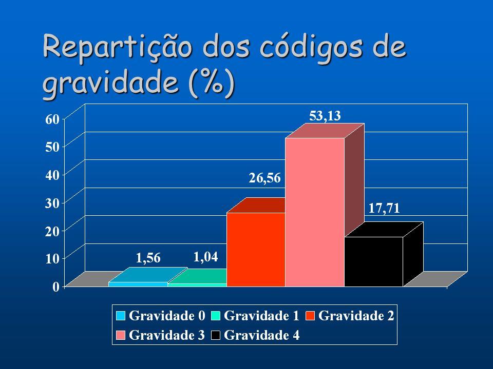 Repartição dos códigos de gravidade (%)
