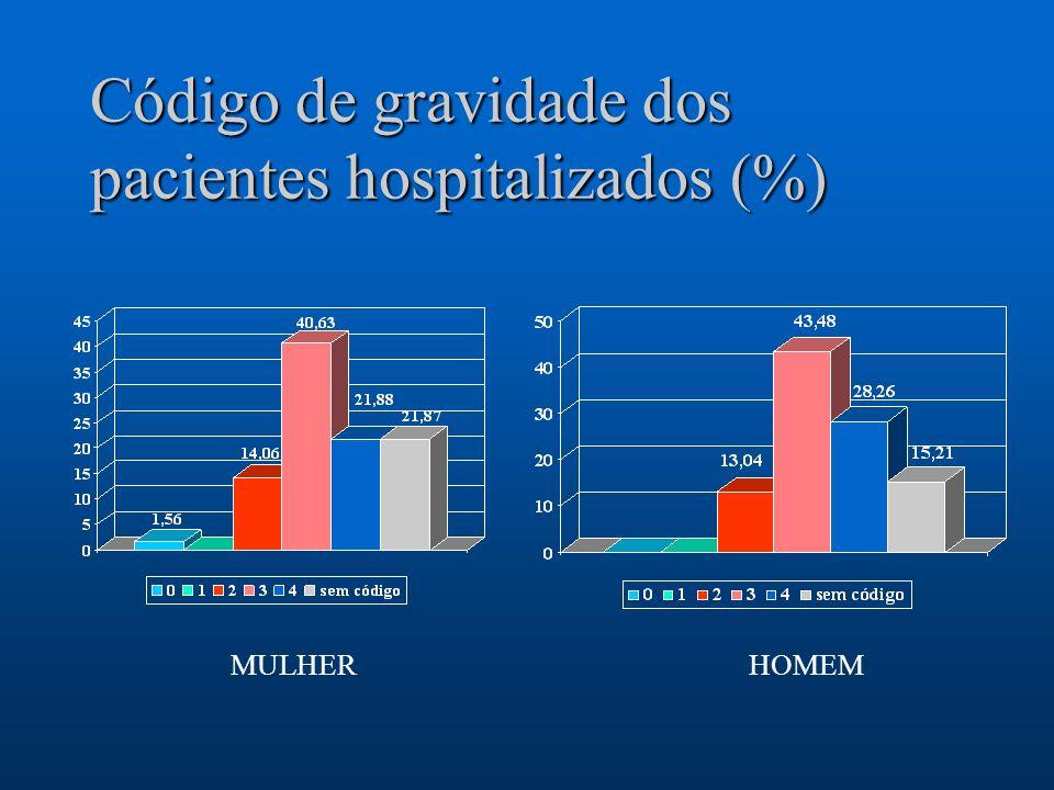 Código de gravidade dos pacientes hospitalizados (%)