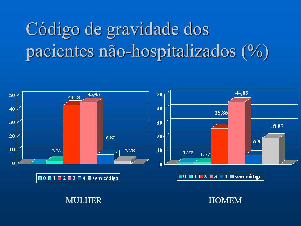 Código de gravidade dos pacientes não-hospitalizados (%)