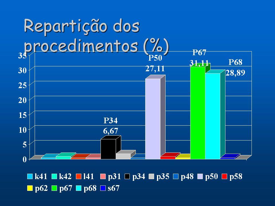 Repartição dos procedimentos (%)