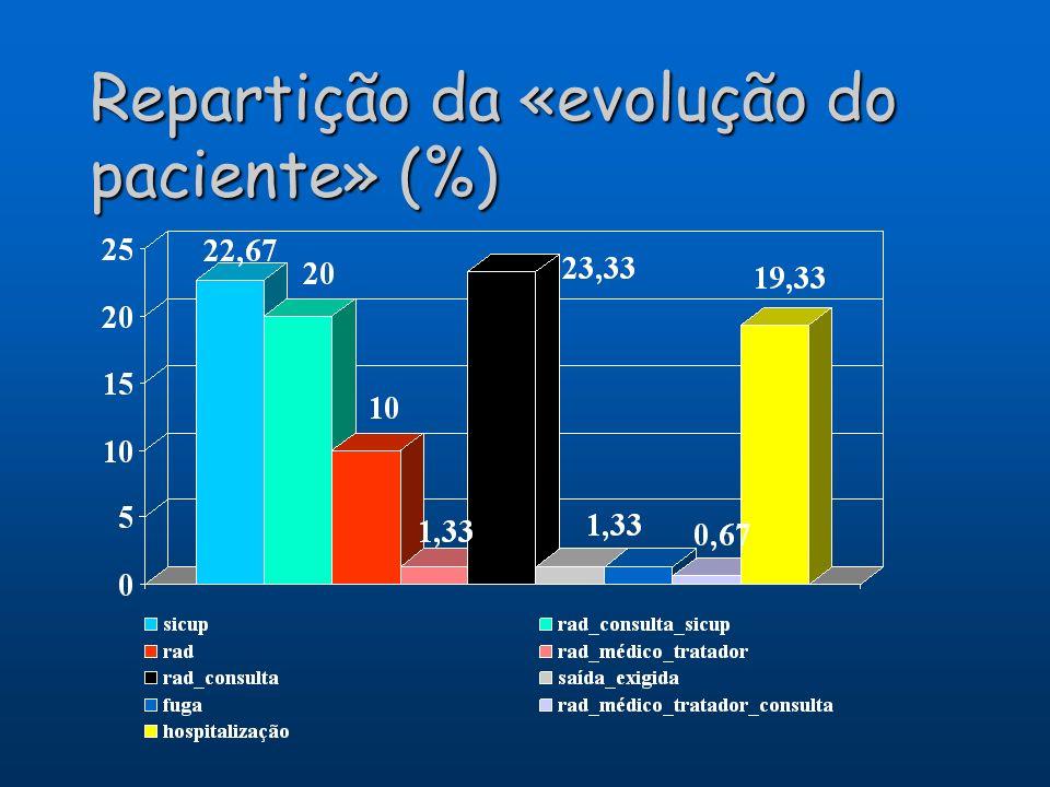Repartição da «evolução do paciente» (%)