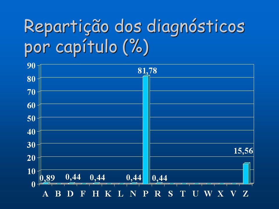Repartição dos diagnósticos por capítulo (%)