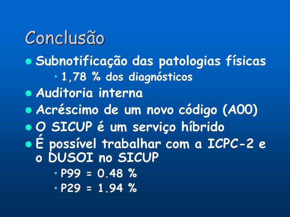 Conclusão Subnotificação das patologias físicas Auditoria interna