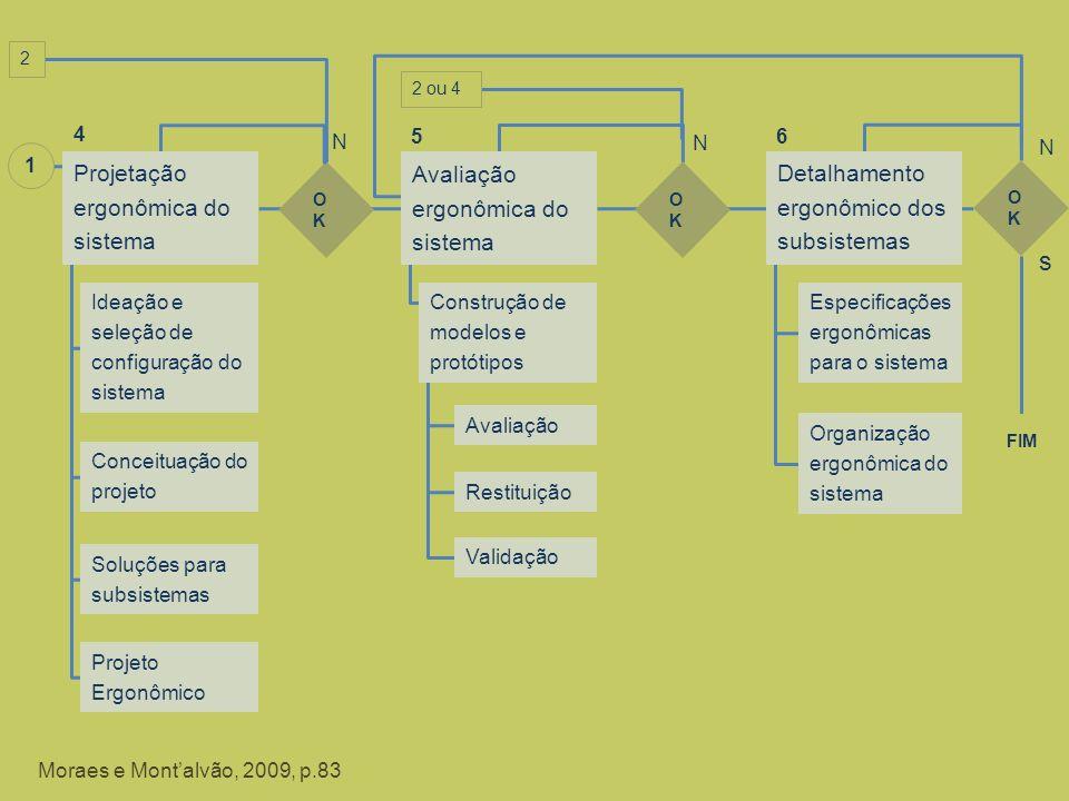 s Projetação ergonômica do sistema Avaliação ergonômica do sistema