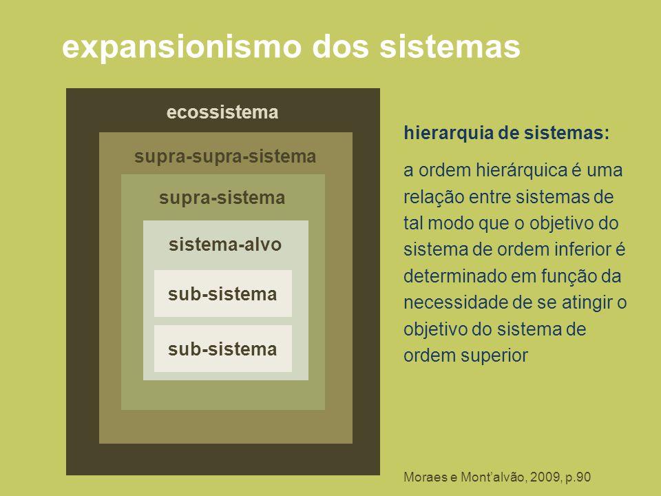 expansionismo dos sistemas