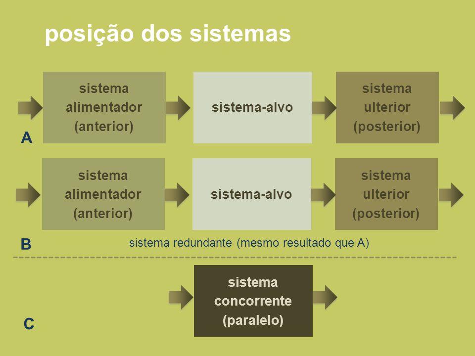 posição dos sistemas A B C sistema alimentador (anterior) sistema-alvo