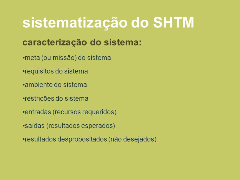 sistematização do SHTM