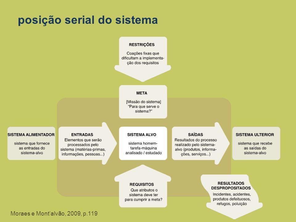 posição serial do sistema