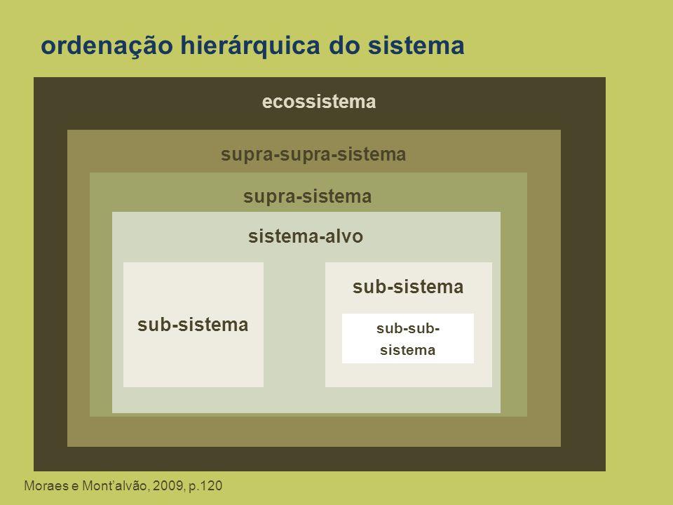 ordenação hierárquica do sistema
