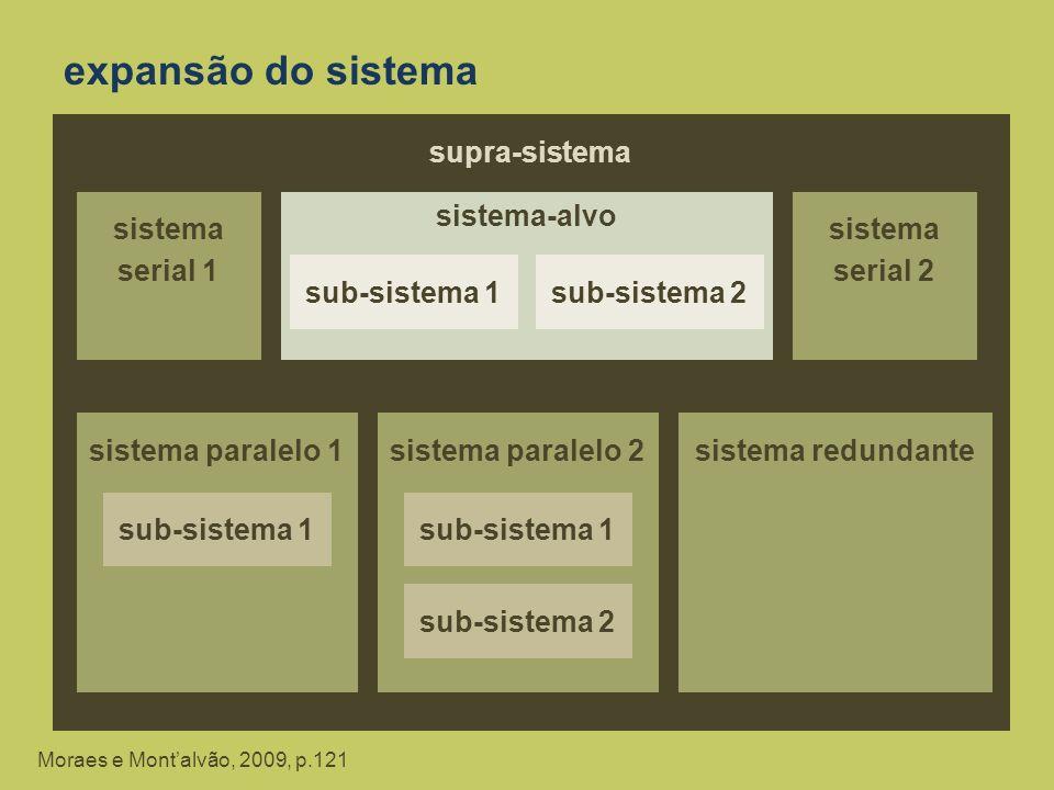 expansão do sistema supra-sistema sistema serial 1 sistema-alvo