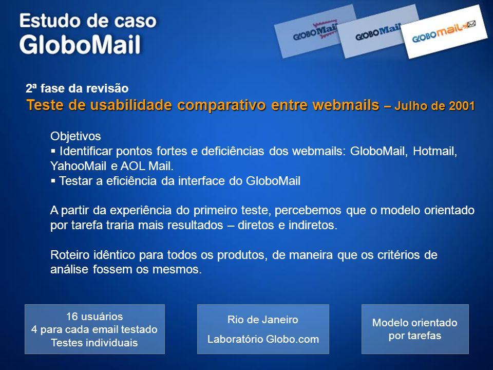 Teste de usabilidade comparativo entre webmails – Julho de 2001