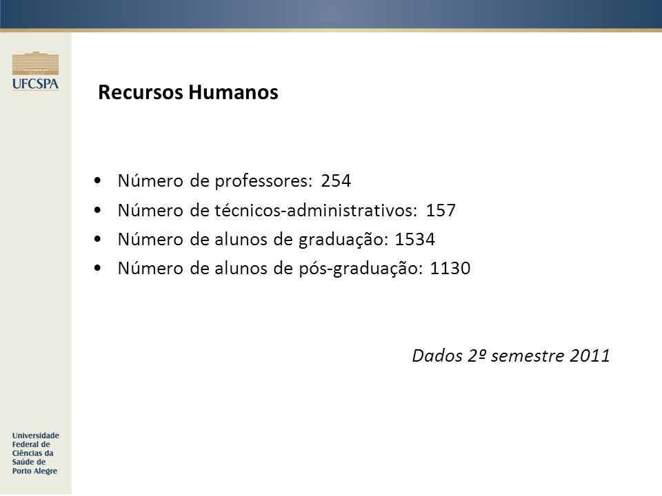 Recursos Humanos Número de professores: 254