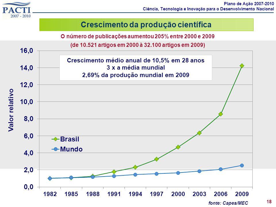 Crescimento da produção científica