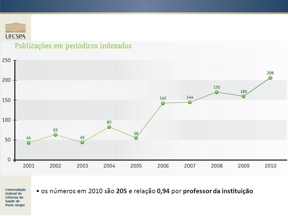 os números em 2010 são 205 e relação 0,94 por professor da instituição