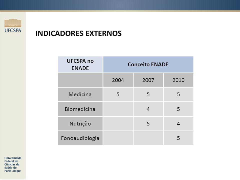 INDICADORES EXTERNOS UFCSPA no ENADE Conceito ENADE 2004 2007 2010