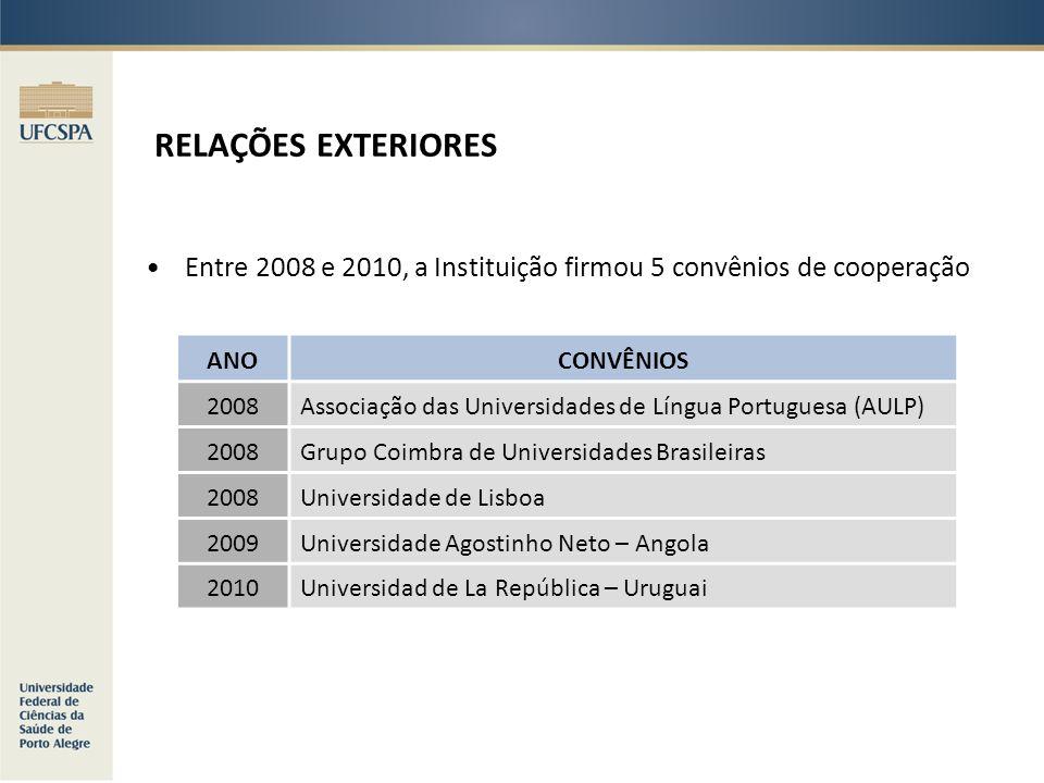 RELAÇÕES EXTERIORES Entre 2008 e 2010, a Instituição firmou 5 convênios de cooperação. ANO. CONVÊNIOS.