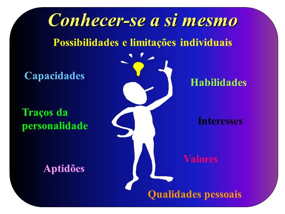 Possibilidades e limitações individuais