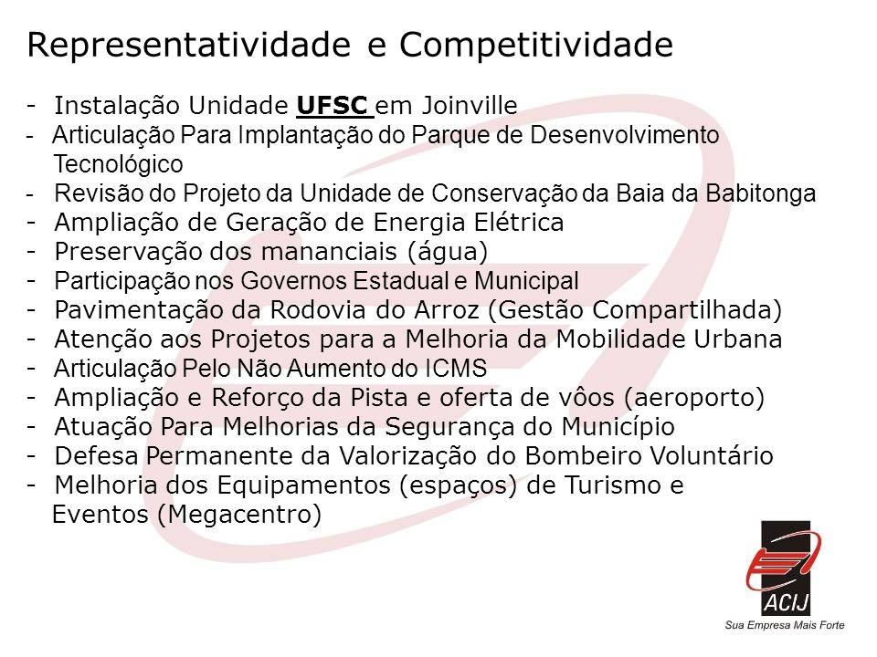 Representatividade e Competitividade