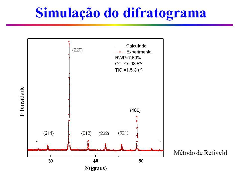Simulação do difratograma