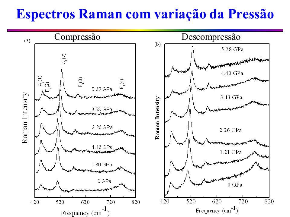 Espectros Raman com variação da Pressão