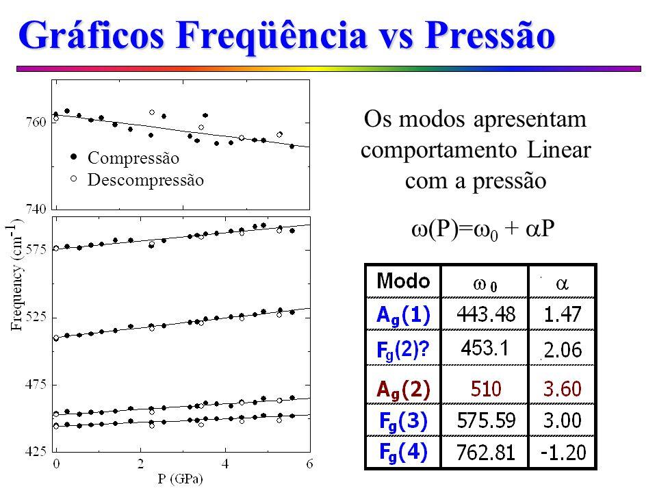 Gráficos Freqüência vs Pressão