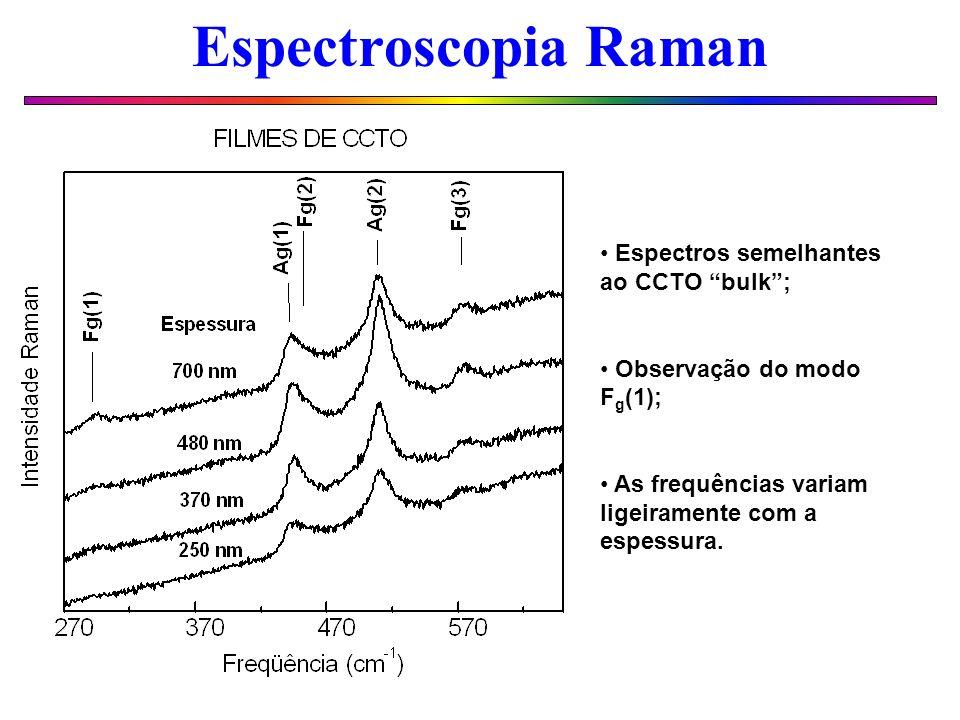 Espectroscopia Raman Espectros semelhantes ao CCTO bulk ;