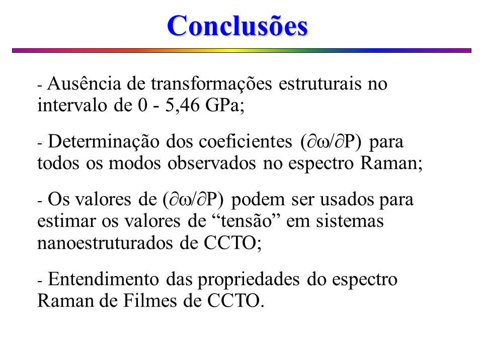 Conclusões Ausência de transformações estruturais no intervalo de 0 - 5,46 GPa;