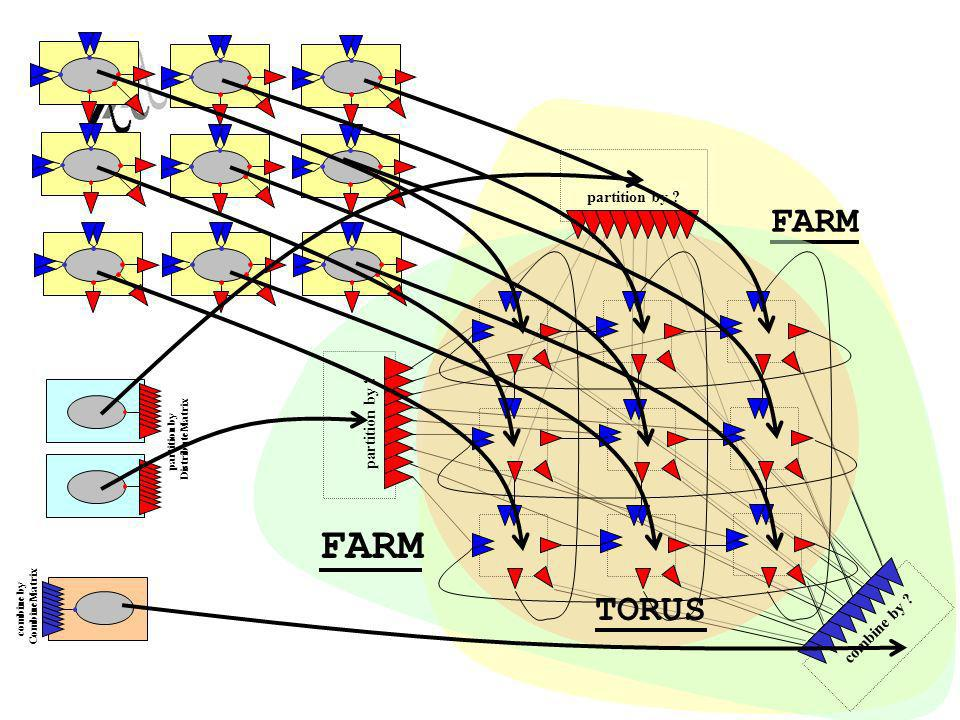 FARM FARM TORUS partition by partition by combine by
