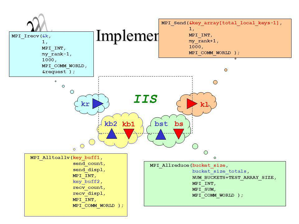 Implementação de IS IIS kr kl kb2 kb1 bst bs