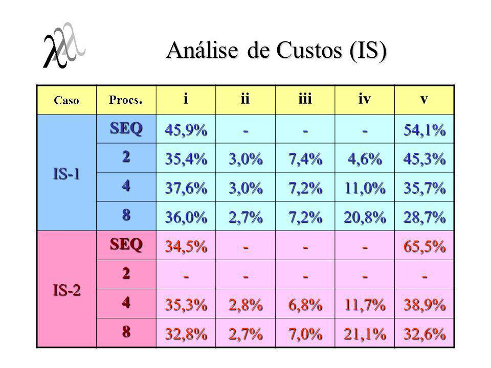 Análise de Custos (IS) i ii iii iv v IS-1 SEQ 45,9% - 54,1% 2 35,4%