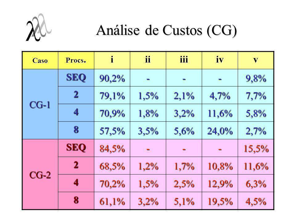 Análise de Custos (CG) i ii iii iv v CG-1 SEQ 90,2% - 9,8% 2 79,1%