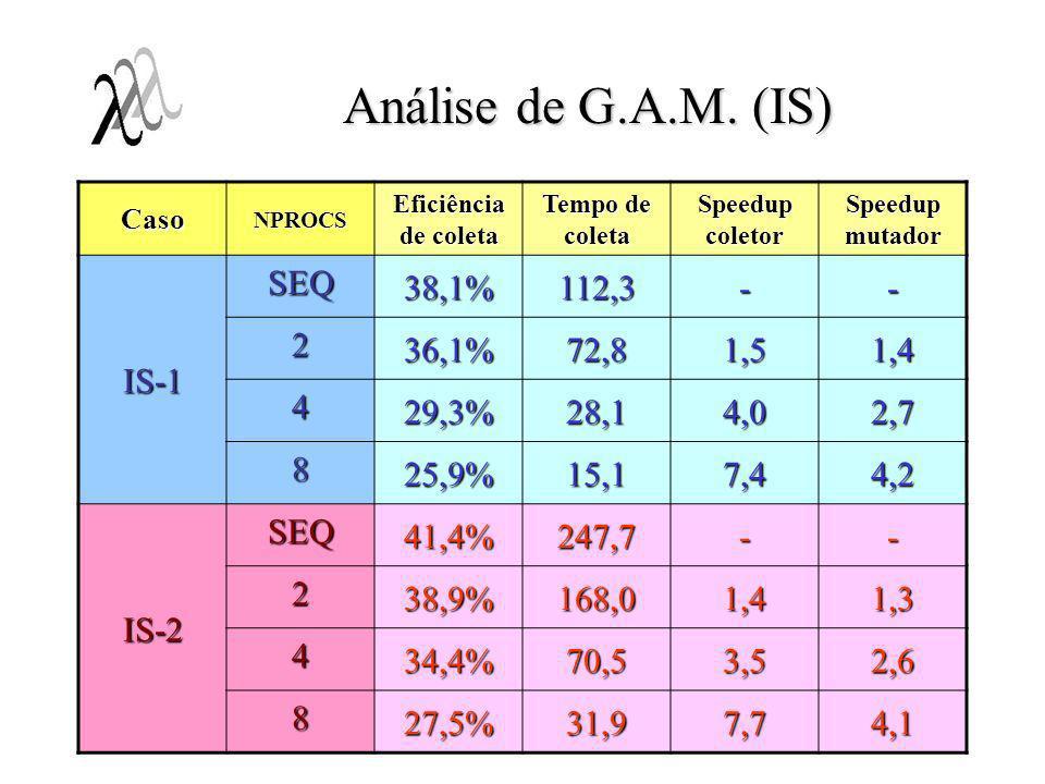 Análise de G.A.M. (IS) IS-1 SEQ 38,1% 112,3 - 2 36,1% 72,8 1,5 1,4 4