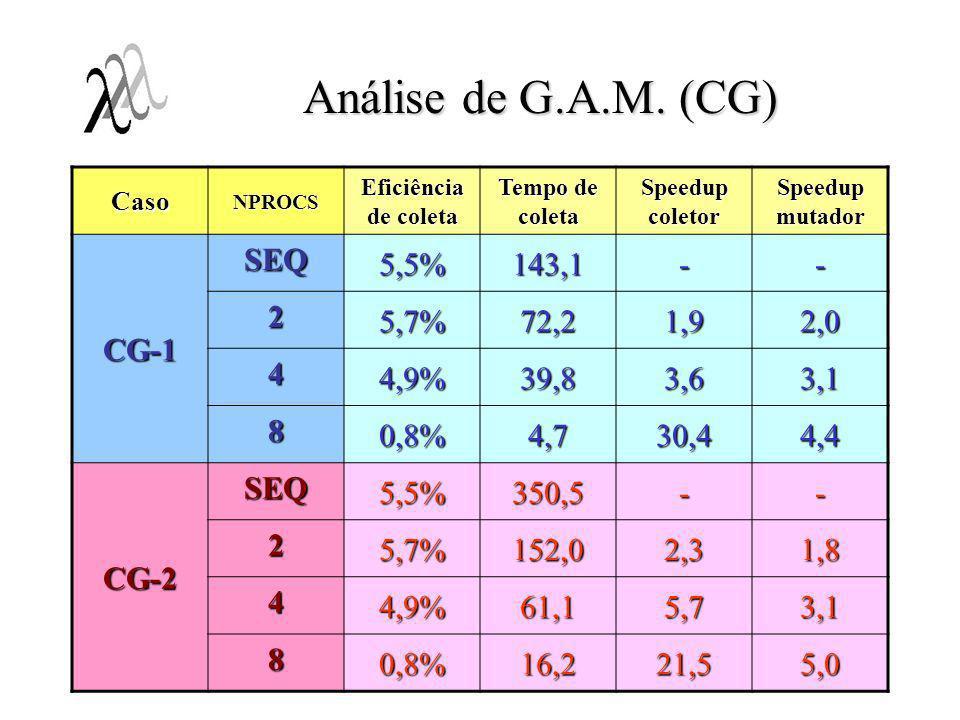 Análise de G.A.M. (CG) CG-1 SEQ 5,5% 143,1 - 2 5,7% 72,2 1,9 2,0 4