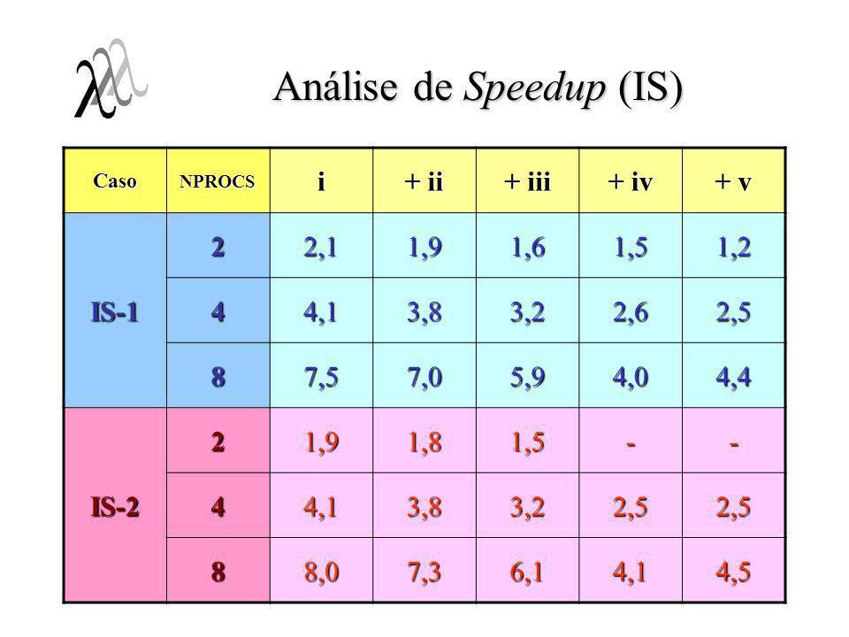 Análise de Speedup (IS)