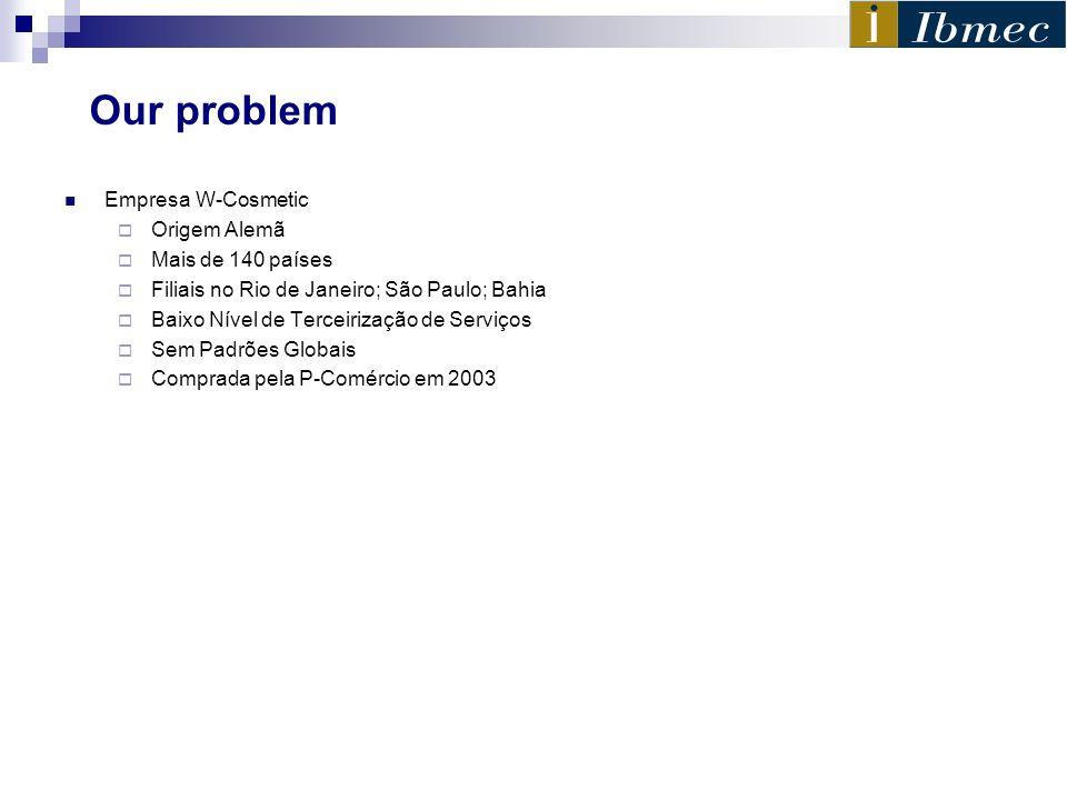 Our problem Empresa W-Cosmetic Origem Alemã Mais de 140 países