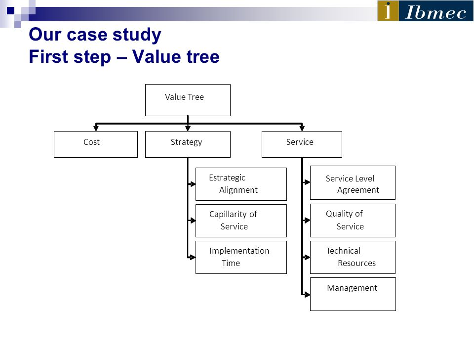 Our case study First step – Value tree