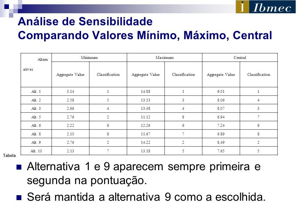 Análise de Sensibilidade Comparando Valores Mínimo, Máximo, Central